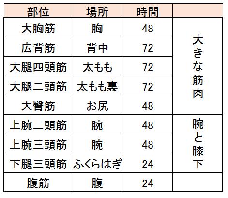 Chokaifuku bui